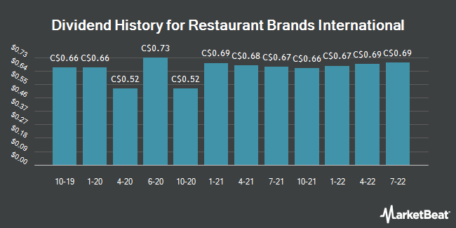 Dividend Payments by Quarter for Restaurant Brands International (TSE:QSR)