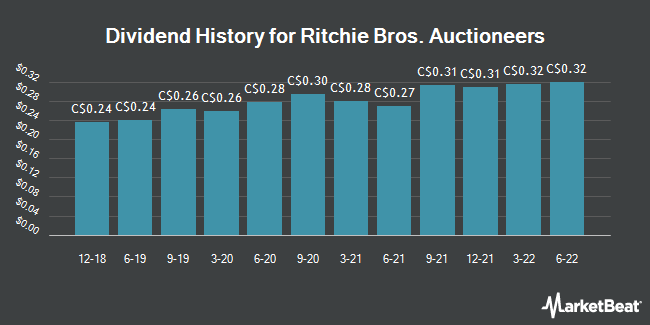 Dividend Payments by Quarter for Ritchie Bros. Auctioneers (TSE:RBA)