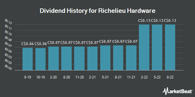 Dividend History for Richelieu Hardware (TSE:RCH)