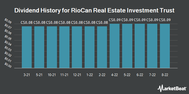 Dividend History for RioCan Real Estate Investment Trust (TSE:REI)