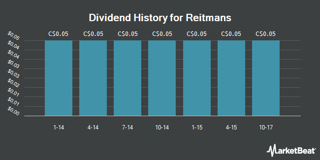 Dividend Payments by Quarter for Reitmans (TSE:RET)