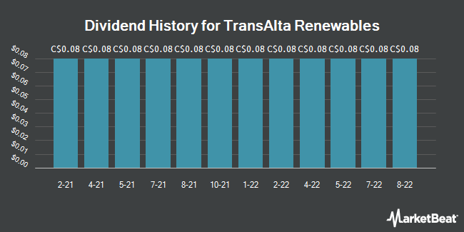 Dividend History for TransAlta Renewables (TSE:RNW)
