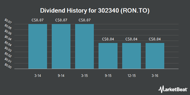 Dividend Payments by Quarter for RONA (TSE:RON)