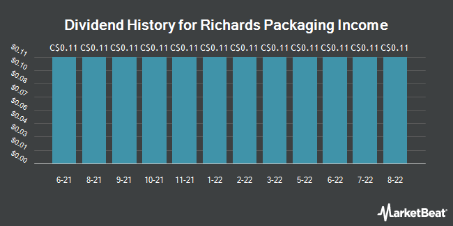 Dividend History for Richards Packaging Income (TSE:RPI)