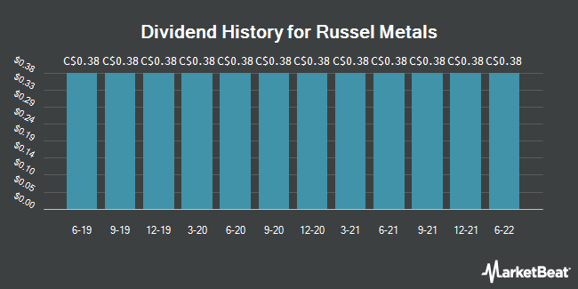 Dividend Payments by Quarter for Russel Metals (TSE:RUS)