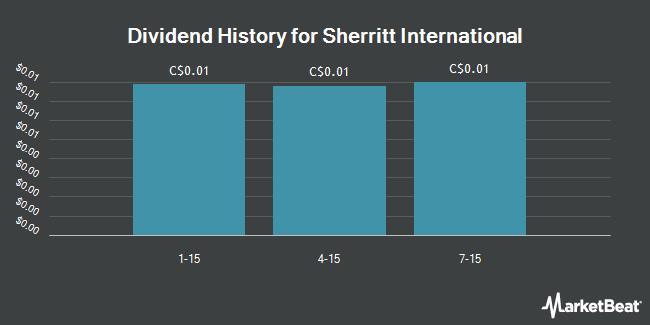 Dividend Payments by Quarter for Sherritt International Corp (TSE:S)