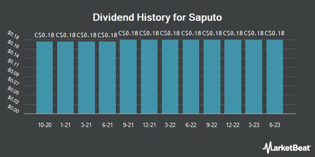 Dividend Payments by Quarter for Saputo (TSE:SAP)