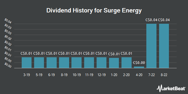 Dividend Payments by Quarter for Surge Energy (TSE:SGY)