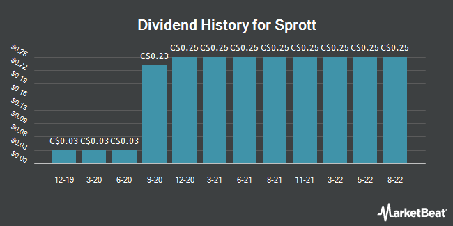 Dividend History for Sprott (TSE:SII)
