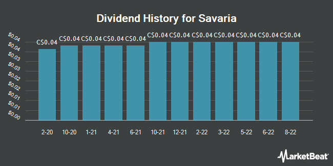 Dividend Payments by Quarter for Savaria (TSE:SIS)