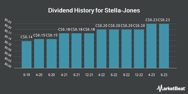 Dividend Payments by Quarter for Stella-Jones (TSE:SJ)