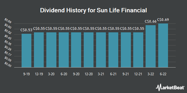 Dividend History for Sun Life Financial (TSE:SLF)
