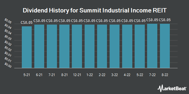 Dividend History for Summit Industrial Income REIT (TSE:SMU)