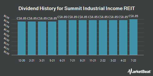 Dividend History for Summit Industrial Income REIT (TSE:SMU.UN)