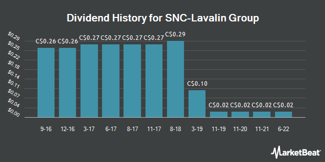 Dividend Payments by Quarter for Snc-Lavalin Group (TSE:SNC)
