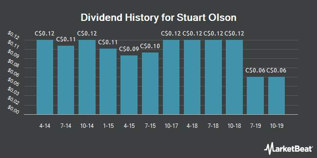 Dividend Payments by Quarter for Stuart Olson (TSE:SOX)