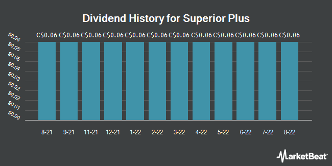 Dividend History for Superior Plus Corp. (SPB.TO) (TSE:SPB)