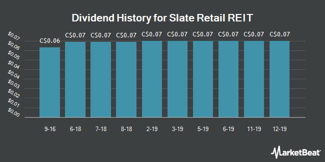 Dividend History for Slate Retail REIT (TSE:SRT.UN)