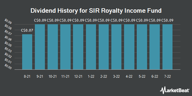 Dividend History for SIR Royalty Income Fund (TSE:SRV.UN)