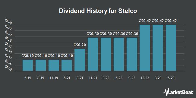 Dividend History for Stelco (TSE:STLC)