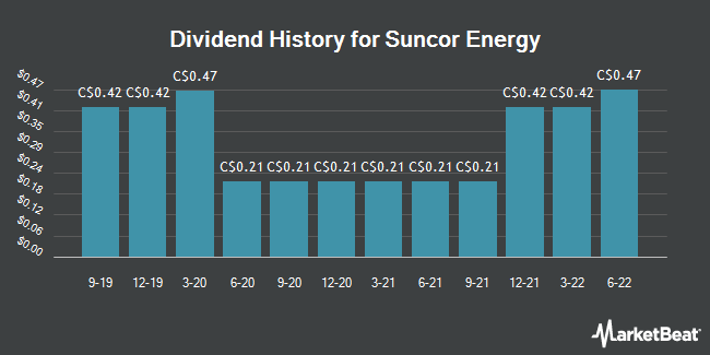 Dividend Payments by Quarter for Suncor Energy (TSE:SU)
