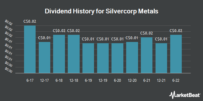 Dividend Payments by Quarter for Silvercorp Metals (TSE:SVM)