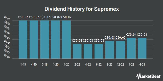 Dividend History for Supremex (TSE:SXP)