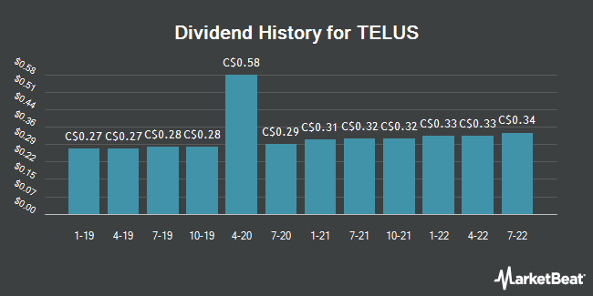 Dividend Payments by Quarter for TELUS (TSE:T)