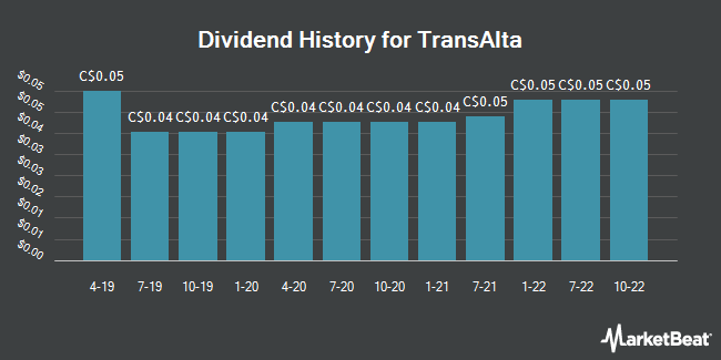 Dividend Payments by Quarter for TransAlta (TSE:TA)