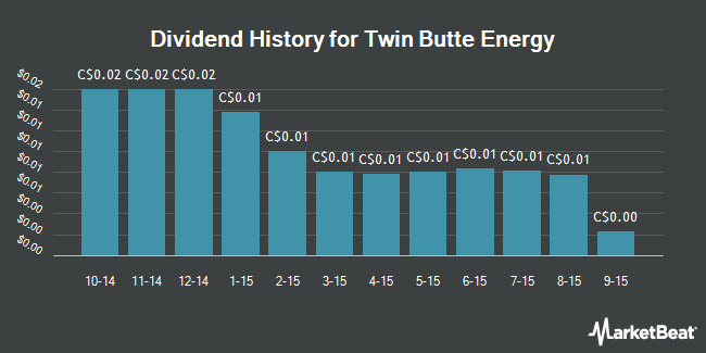 Dividend Payments by Quarter for Twin Butte Energy Ltd (TSE:TBE)
