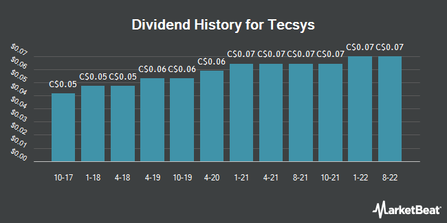 Dividend Payments by Quarter for TECSYS (TSE:TCS)