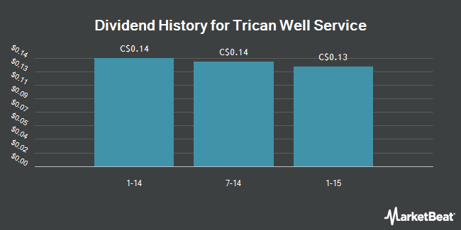 Dividend Payments by Quarter for Trican Well Service Ltd (TSE:TCW)
