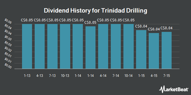 Dividend Payments by Quarter for Trinidad Drilling (TSE:TDG)