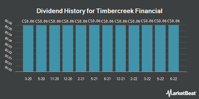 Dividend History for Timbercreek Financial (TSE:TF)