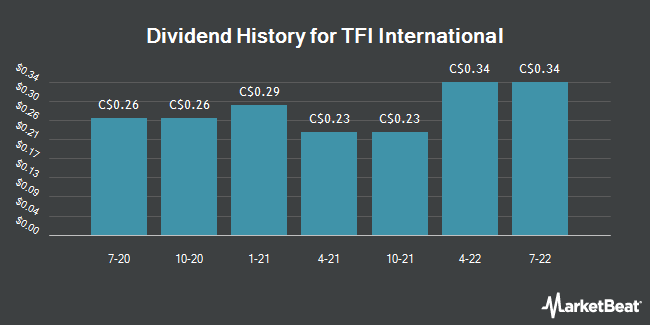 Dividend Payments by Quarter for TFI International (TSE:TFI)