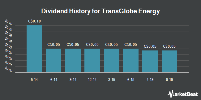 Dividend Payments by Quarter for TransGlobe Energy (TSE:TGL)