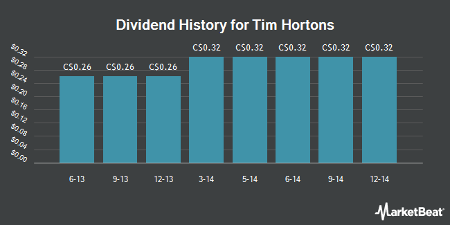 Dividend Payments by Quarter for Tim Hortons (TSE:THI)