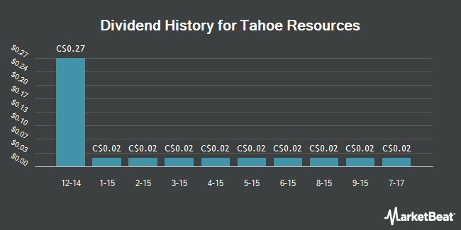 Dividend Payments by Quarter for Tahoe Resources (TSE:THO)