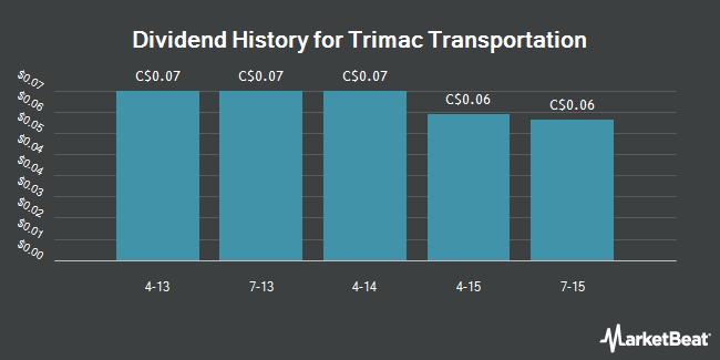 Dividend Payments by Quarter for Trimac Transportation Ltd (TSE:TMA)