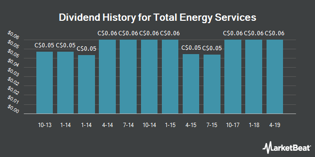 Dividend Payments by Quarter for Total Energy Services (TSE:TOT)