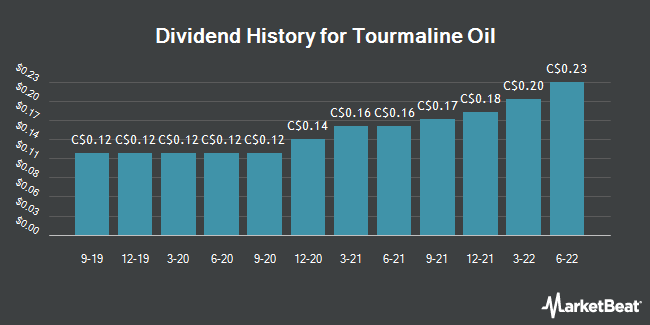 Dividend History for Tourmaline Oil (TSE:TOU)
