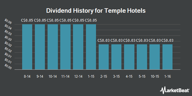 Dividend Payments by Quarter for Temple Hotels (TSE:TPH)