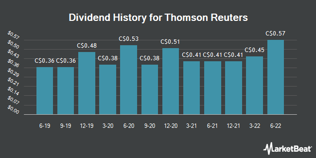 Dividend Payments by Quarter for Thomson Reuters (TSE:TRI)