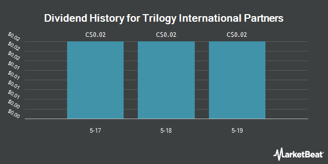 Dividend Payments by Quarter for Trilogy International Partners (TSE:TRL)