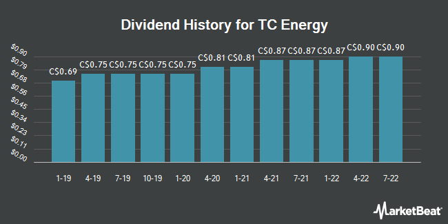 Dividend History for TC Energy Co. (TRP.TO) (TSE:TRP)