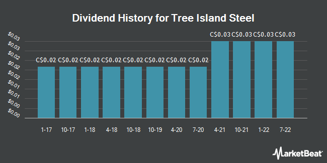 Dividend Payments by Quarter for Tree Island Steel (TSE:TSL)