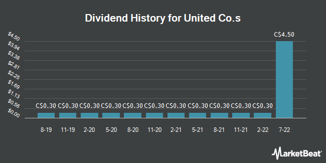 Dividend Payments by Quarter for United Co.s Limited (TSE:UNC)