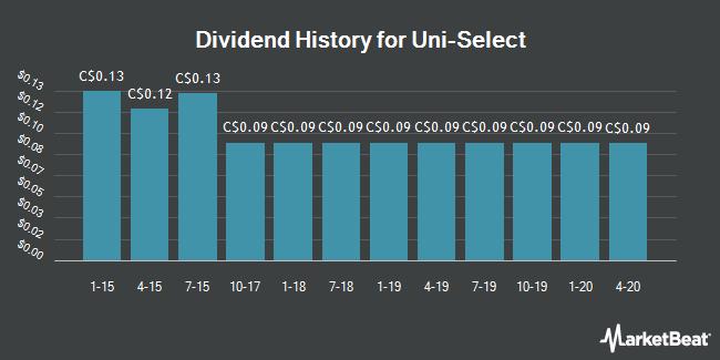 Dividend Payments by Quarter for Uni Select (TSE:UNS)