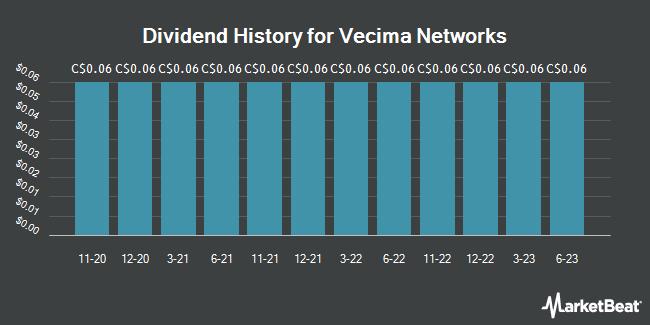 Dividend History for Vecima Networks (TSE:VCM)