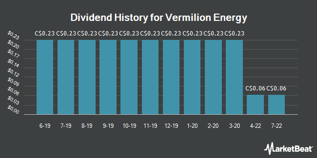Dividend History for Vermilion Energy (TSE:VET)